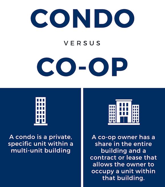 condo vs co-op, what you need to know