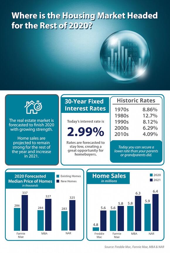 2020 real estate market housing update