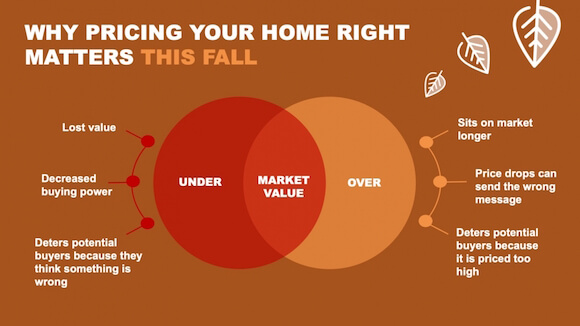 Why Pricing Your Home Right Matters This Fall [INFOGRAPHIC]